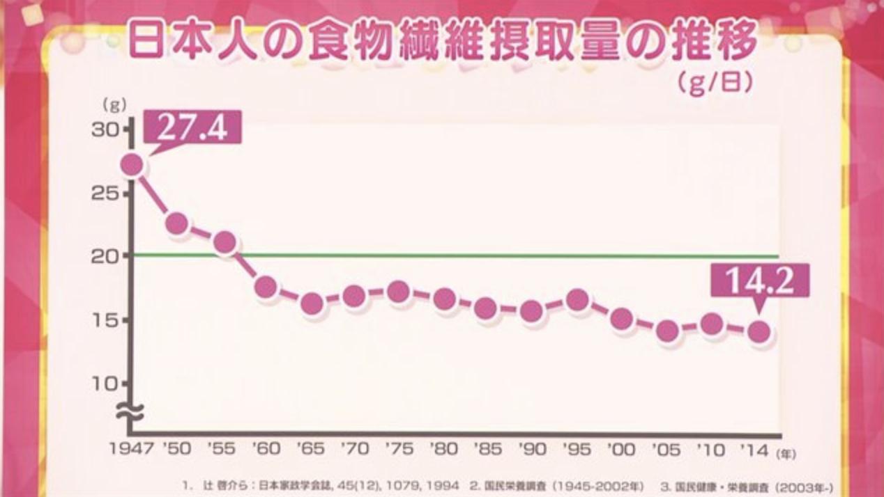 """日本的NHK節目""""限醣飲食會導致便秘"""""""
